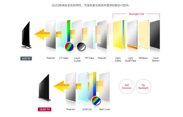 2019年OLED全面发力,OLED电视市场将迎来全面爆发期