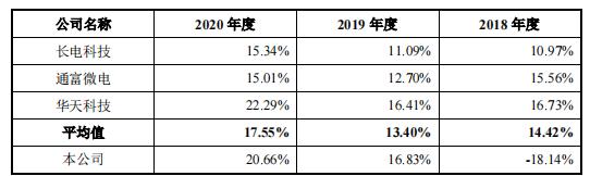 高负债率仍存累计亏损,成立不足四年的甬矽电子急于上市