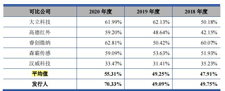 爆发式的业绩加身,2018年底仅7个员工的烨映微电子要上市?
