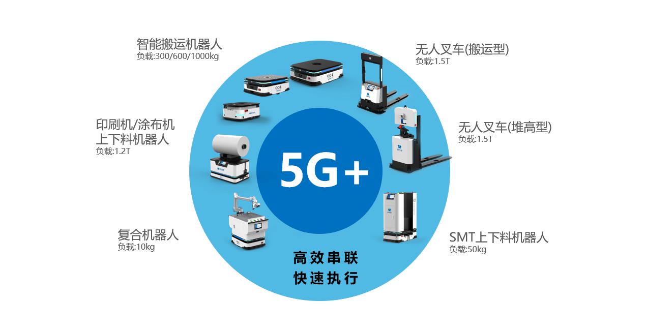 蓝芯科技:以5G机器人为载体 打造光伏行业智慧产线物流