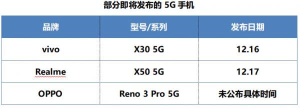 """面对新一轮5G手机潮,消费市场能否""""把持""""得住?"""
