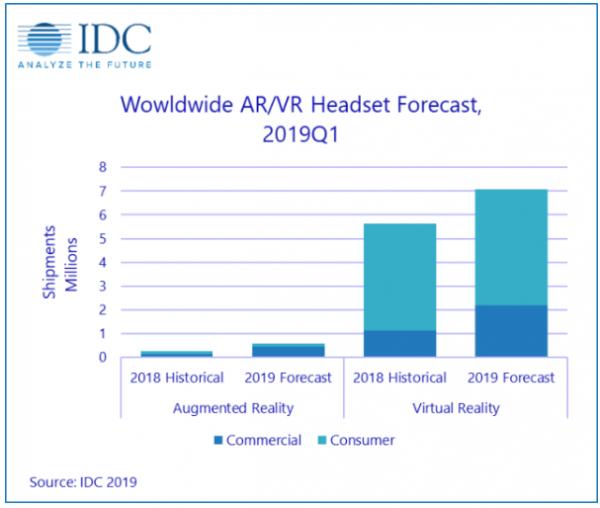 """智能硬件""""双雄"""":先跑的VR何故被智能音箱反超?"""