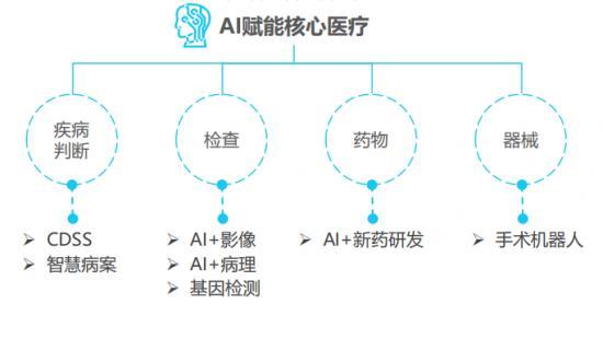 """百度灵医智惠以""""AI+医疗""""抢跑互联网医疗3.0时代"""