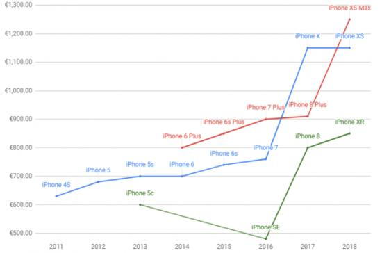你别不信,安卓机用户才是苹果机涨价的最大受害者