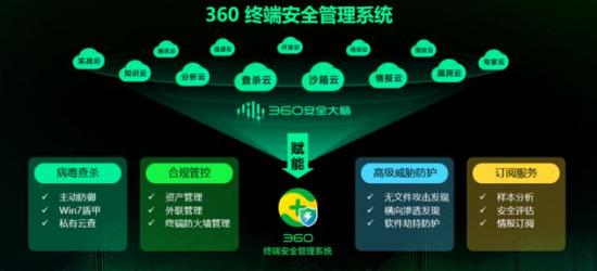 死守网络安全的底线,360当仁不让