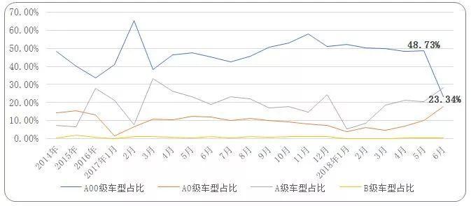 6月电动汽车市场过渡期结束,销量首次年中下探