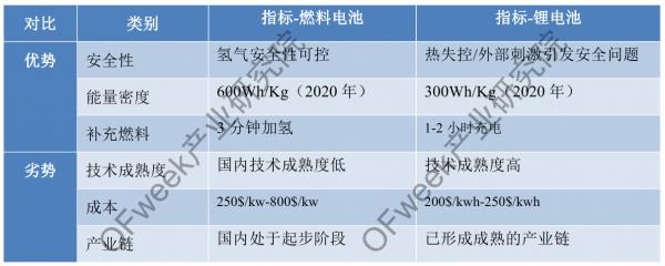 燃料电池资本市场升温,推动产业链纵深发展