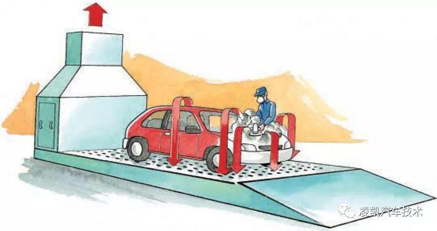 图解汽车车身钣喷10-喷漆房设备和工具