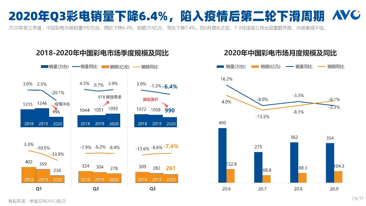 北美超中国成全球最大彩电市场?中国厂商机会来了!