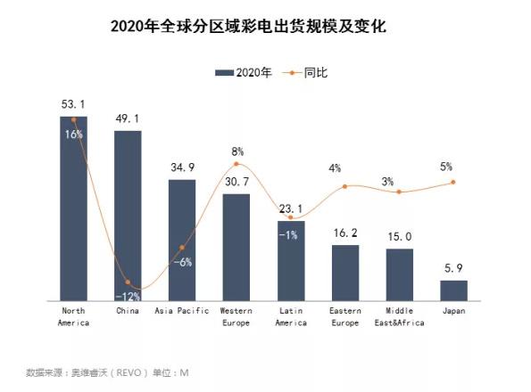 2021年彩电业三大特征:价值化、大尺寸化、头部聚集化