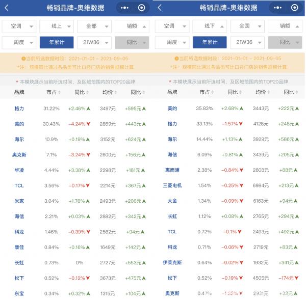 1-9月中国空调业有两种现象 其实美的赢了格力?