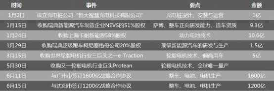 6月29日 恒大新能源汽车集团国能93车型量产下线仪式在天津举行