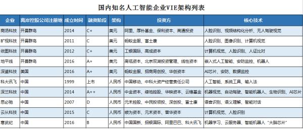 深鉴归依美国警醒:中国大力支持的AI企业,竟是为他人做嫁衣