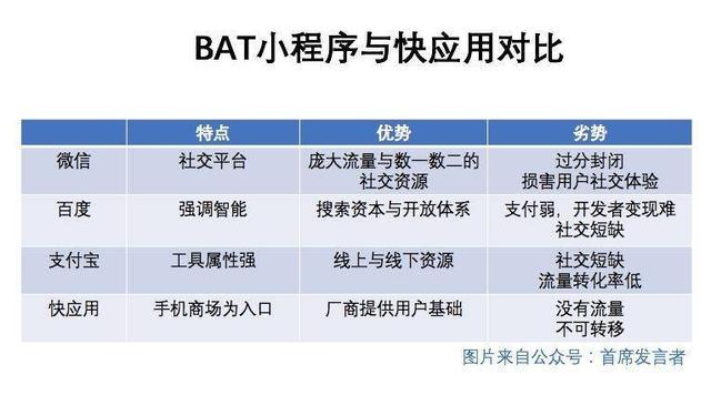 BAT小程序的困境,也是BAT的劣势所在