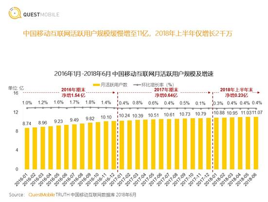 互联网红利消退,高德连续四年逆生长,DAU破1亿