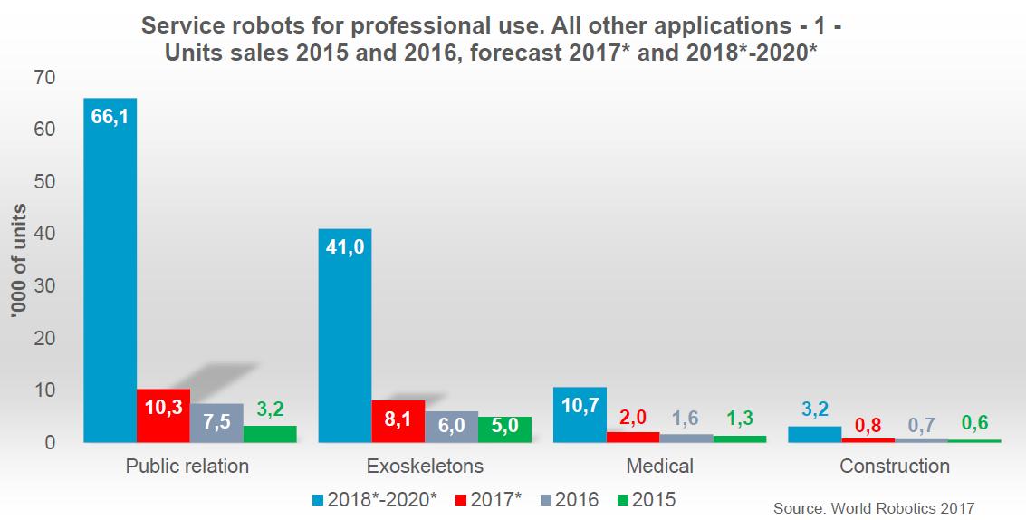 服务机器人产业现状分享