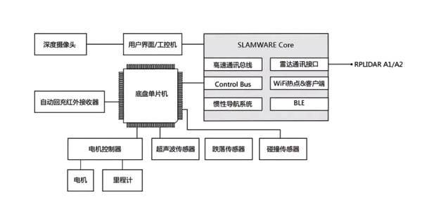 基于思岚SLAMWARE  如何快速集成机器人通用底盘?