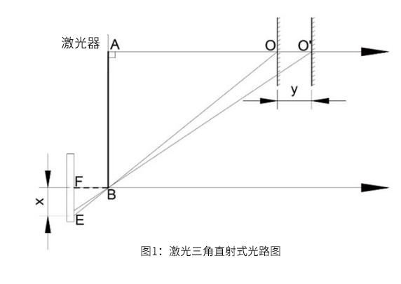 激光三角测距法原理