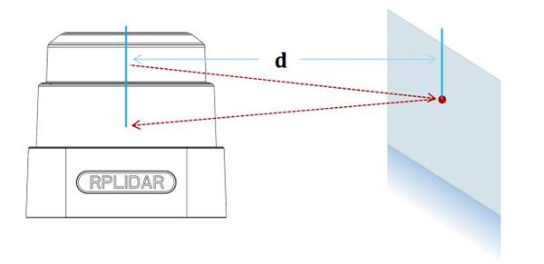 激光雷达类型有哪些?