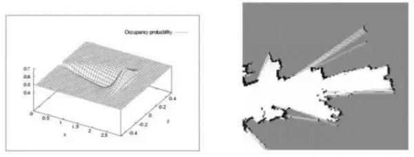 如何实现机器人在未知环境中的定位、建图及移动?