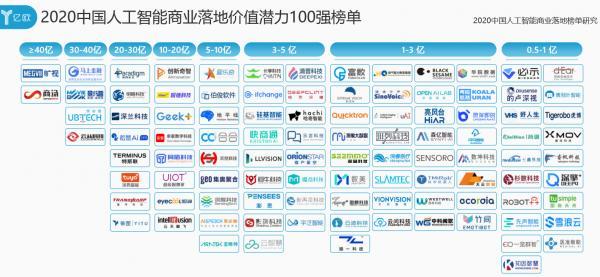 思岚科技入选《2020中国人工智能商业落地价值100强》榜单