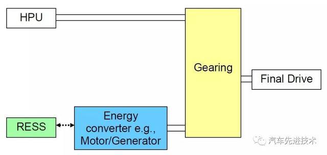 一文读懂新能源汽车分类(P0、P1、P2、P3、P4、ISG、BSG)