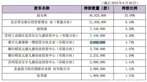 光正集团:拟3亿元出售全资子公司49%股权