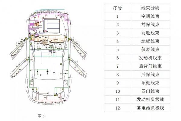 汽车线束技术路线浅析(一)
