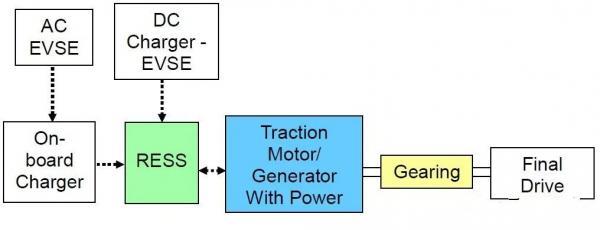新能源汽车分类(P0、P1、P2、P3、P4、ISG、BSG)