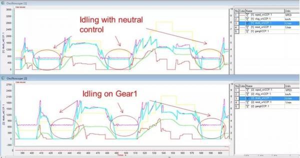 自动变速箱如何降油耗解析