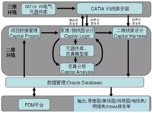 从ENOVIA VPLM到Vlookup的应用,看整车线束数据的处理