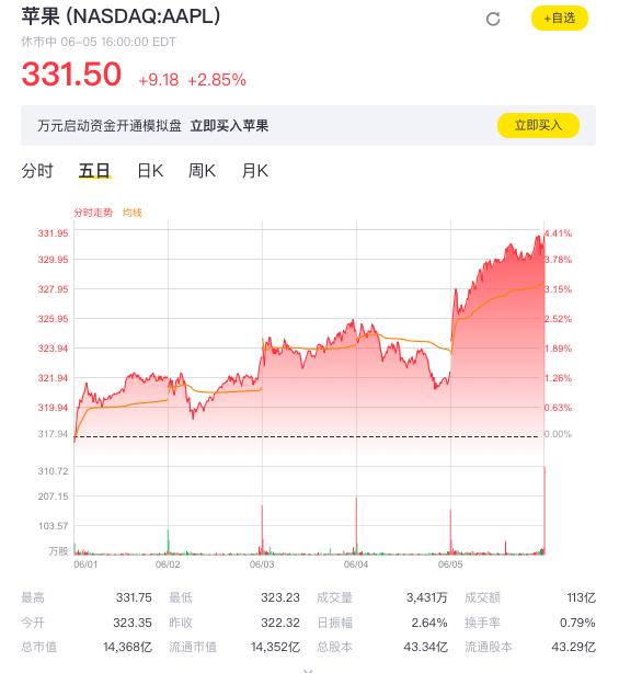 苹果股价历史新高 销售恢复正常?