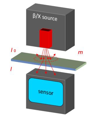 多架跟踪面密度测量仪的工作原理是什么?