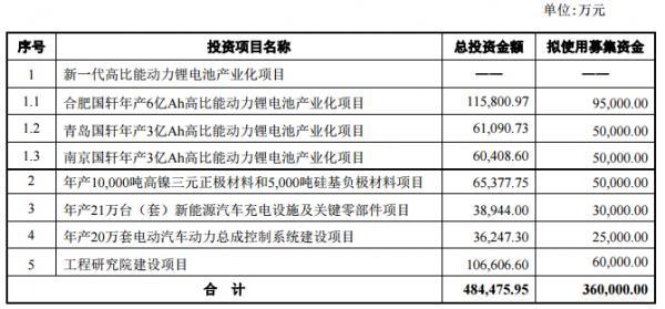 国轩变更部分募投项目资金-锂电池产业化项目
