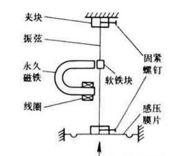 【干货特辑】最全压力传感器分类及原理汇总