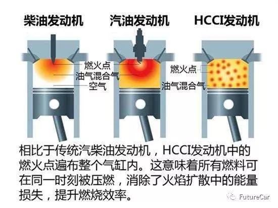 热效率51%!马自达HCCI(均质压燃)技术解析