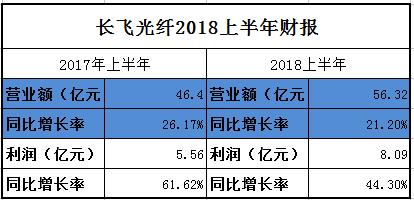 财报|长飞光纤年中捷报,半年营收超56亿,净利润增长44.3%