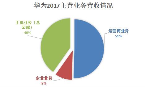 2018中国民企500强放榜,华为再度领跑
