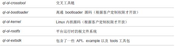技术分享】Quectel 4G模块Opencpu中实现高通wifi功能