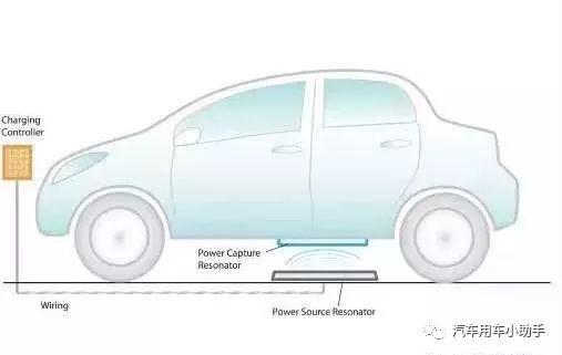 新能源汽車無線充電手藝提出的時候較早,但為什麽遲遲不得量產?
