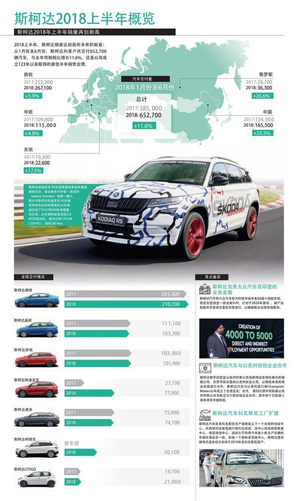 上半年全球共交付超65万辆  斯柯达汽车销量再创新高