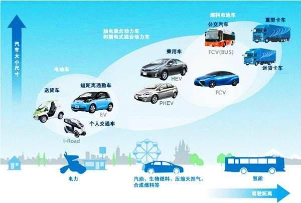 日产停止开发氢能汽车,电动才是王道,氢能真的不行吗?