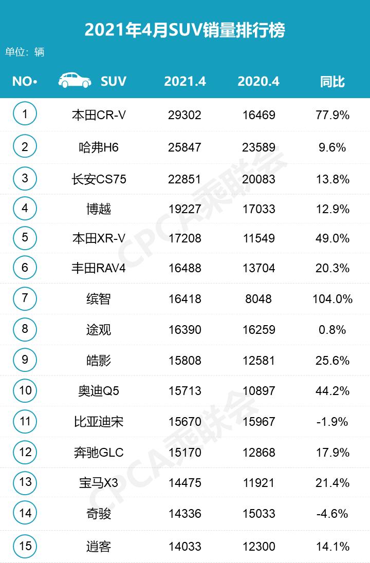 4月SUV销量排名出炉,哈弗H6阴沟翻了船,本田成最大赢家