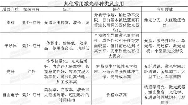 三张表看懂各类激光器的特点及应用