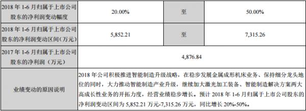 """亚威股份业绩分析:推动业绩增长的""""三驾马车"""""""