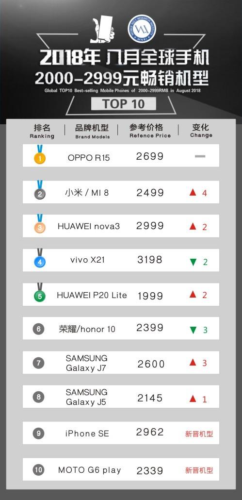 2018年8月全球手机2000-2999元畅销机型TOP10