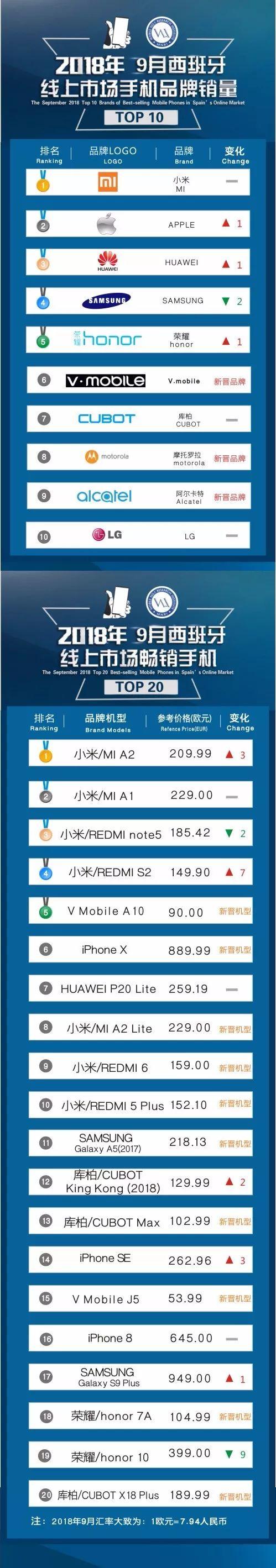 2018年9月西班牙线上市场手机品牌销量TOP10