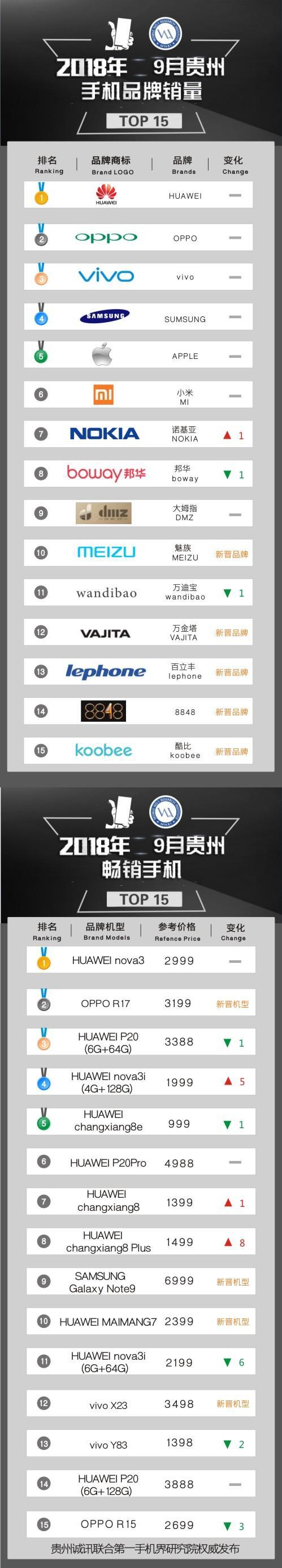 2018年9月贵州畅销手机市场TOP15:OPPO R17新晋摘银