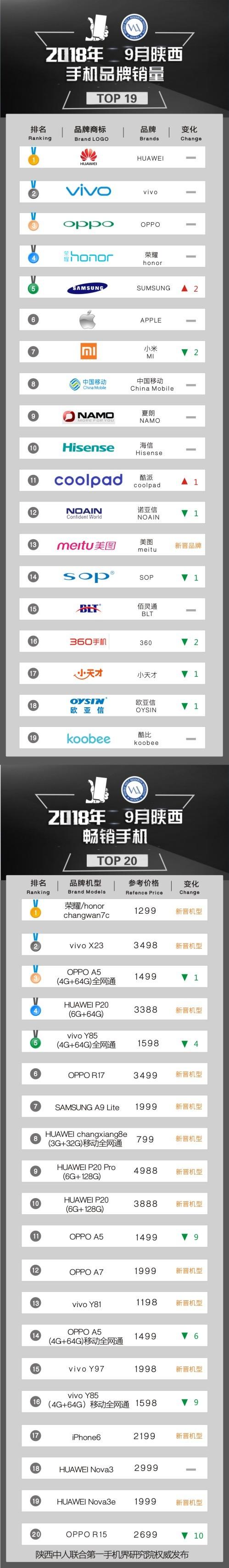 2018年9月陕西畅销手机市场TOP20:荣耀畅玩7C夺魁 华为OV三足鼎立