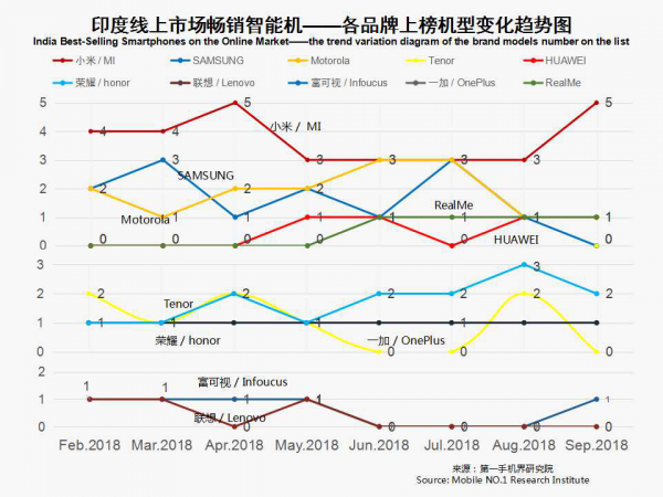 2018年9月印度畅销手机市场分析报告